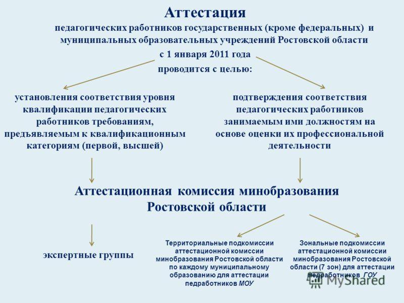 Аттестация педагогических работников государственных ( кроме федеральных ) и муниципальных образовательных учреждений Ростовской области с 1 января 2011 года проводится с целью : установления соответствия уровня квалификации педагогических работников