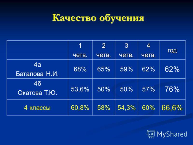Качество обучения 1четв.2четв.3четв.4четв.год 4а Баталова Н.И. 68%65%59%62% 4б Окатова Т.Ю. 53,6%50% 57% 76% 4 классы60,8%58%54,3%60% 66,6%
