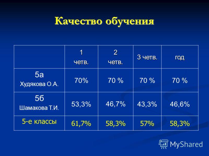 Качество обучения 1четв.2четв. 3 четв. год 5а Худякова О.А. 70% 5б Шамакова Т.И. 53,3%46,7%43,3%46,6% 5-е классы 61,7%58,3%57%58,3%