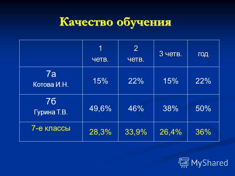 Качество обучения 1четв.2четв. 3 четв. год 7а Котова И.Н. 15%22%15%22% 7б Гурина Т.В. 49,6%46%38%50% 7-е классы 28,3%33,9%26,4%36%