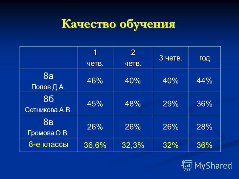 Качество обучения 1четв.2четв. 3 четв. год 8а Попов Д.А. 46%40% 44% 8б Сотникова А.В. 45%48%29%36% 8в Громова О.В. 26% 28% 8-е классы 36,6%32,3%32%36%