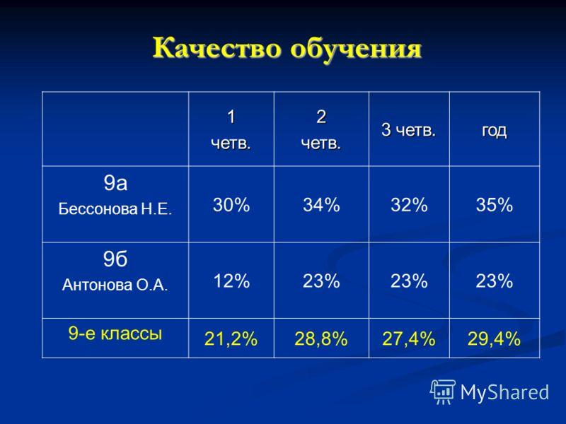 Качество обучения 1четв.2четв. 3 четв. год 9а Бессонова Н.Е. 30%34%32%35% 9б Антонова О.А. 12%23% 9-е классы 21,2%28,8%27,4%29,4%