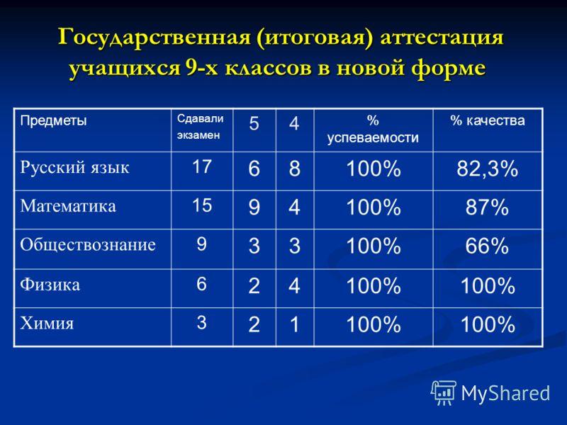 Государственная (итоговая) аттестация учащихся 9-х классов в новой форме Государственная (итоговая) аттестация учащихся 9-х классов в новой форме Предметы Сдавали экзамен 54 % успеваемости % качества Русский язык 17 68100%82,3% Математика 15 94100%87
