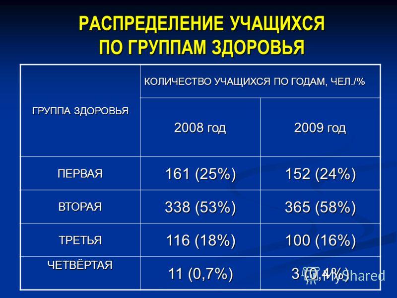 РАСПРЕДЕЛЕНИЕ УЧАЩИХСЯ ПО ГРУППАМ ЗДОРОВЬЯ ГРУППА ЗДОРОВЬЯ КОЛИЧЕСТВО УЧАЩИХСЯ ПО ГОДАМ, ЧЕЛ./% 2008 год 2009 год ПЕРВАЯ 161 (25%) 152 (24%) ВТОРАЯ 338 (53%) 365 (58%) ТРЕТЬЯ 116 (18%) 100 (16%) ЧЕТВЁРТАЯ 11 (0,7%) 3 (0,4%)