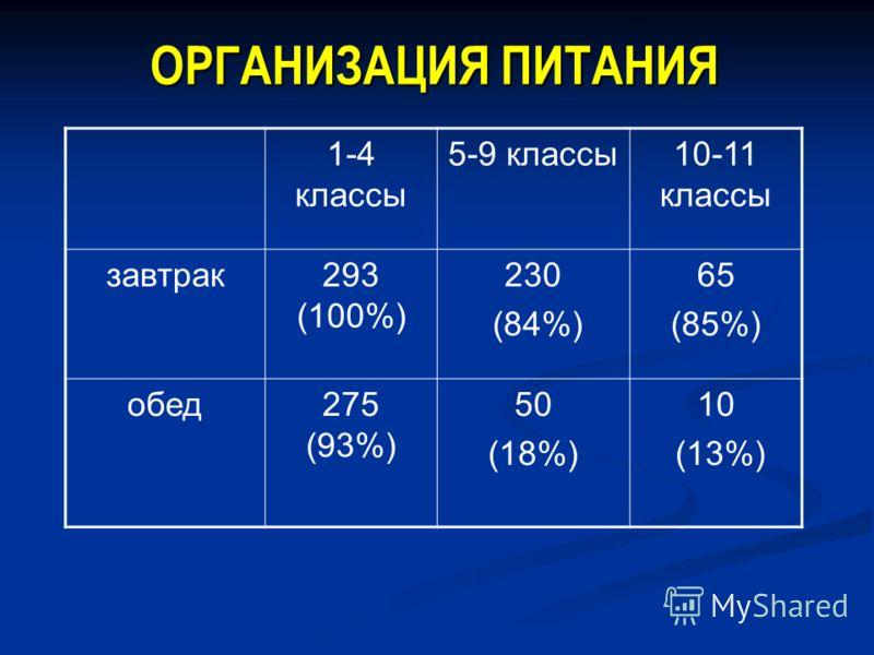 ОРГАНИЗАЦИЯ ПИТАНИЯ 1-4 классы 5-9 классы10-11 классы завтрак293 (100%) 230 (84%) 65 (85%) обед275 (93%) 50 (18%) 10 (13%)