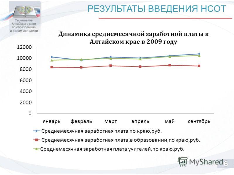 Управление Алтайского края по образованию и делам молодежи РЕЗУЛЬТАТЫ ВВЕДЕНИЯ НСОТ Динамика среднемесячной заработной платы в Алтайском крае в 2009 году