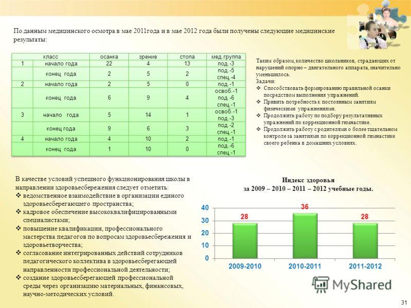 31 По данным медицинского осмотра в мае 2011года и в мае 2012 года были получены следующие медицинские результаты: Таким образом, количество школьников, страдающих от нарушений опорно – двигательного аппарата, значительно уменьшилось. Задачи: Способс