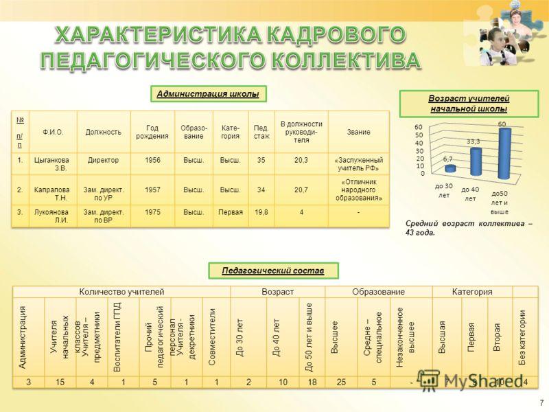 Администрация школы Педагогический состав Возраст учителей начальной школы Средний возраст коллектива – 43 года. 7