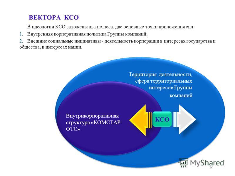 В идеологии КСО заложены два полюса, две основные точки приложения сил: 1.Внутренняя корпоративная политика Группы компаний; 2.Внешние социальные инициативы - деятельность корпорации в интересах государства и общества, в интересах нации. ВЕКТОРА КСО