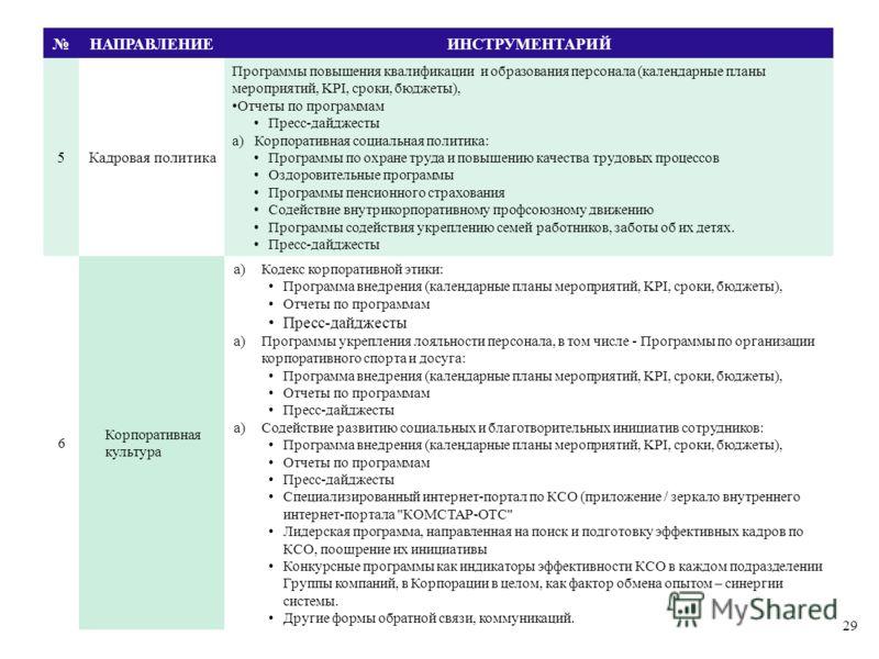29 НАПРАВЛЕНИЕИНСТРУМЕНТАРИЙ 5Кадровая политика Программы повышения квалификации и образования персонала (календарные планы мероприятий, KPI, сроки, бюджеты), Отчеты по программам Пресс-дайджесты a)Корпоративная социальная политика: Программы по охра