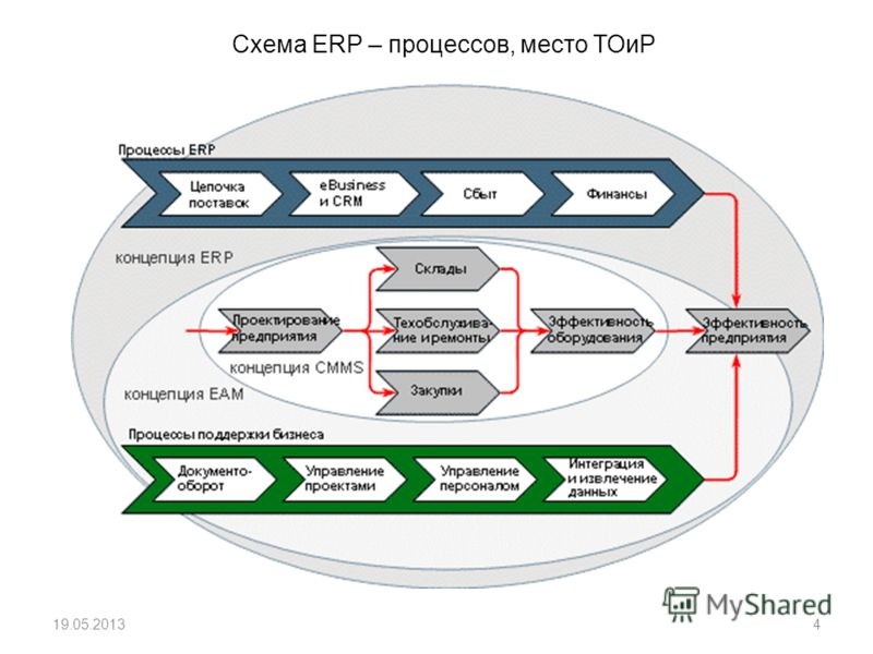 Схема ERP – процессов, место ТОиР 19.05.20134