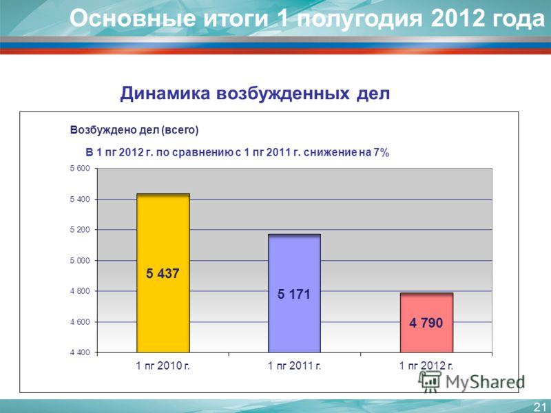 Динамика возбужденных дел 21 Основные итоги 1 полугодия 2012 года