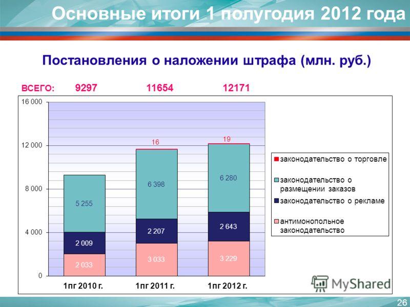 26 Постановления о наложении штрафа (млн. руб.) ВСЕГО: 9297 11654 12171 Основные итоги 1 полугодия 2012 года