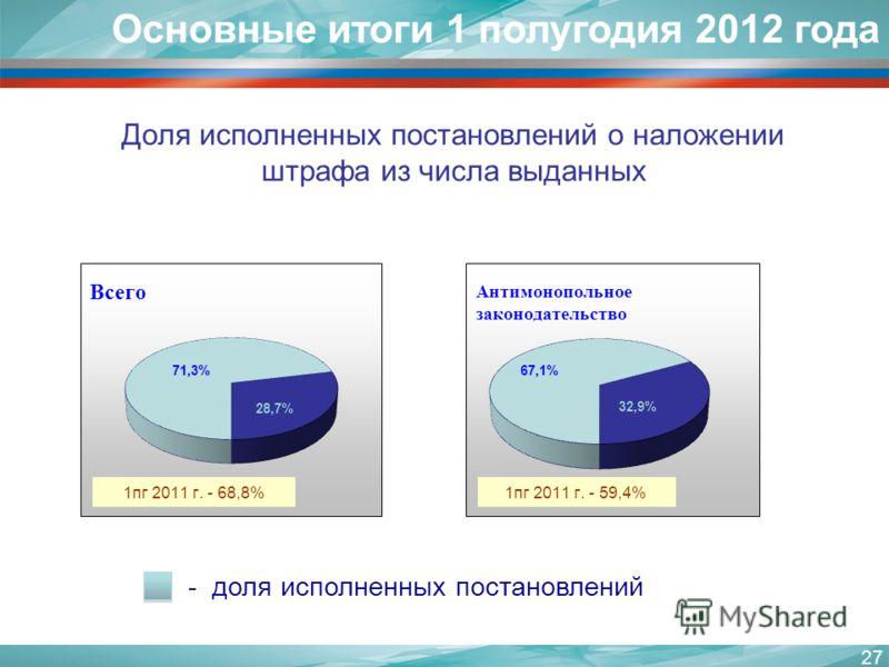 Доля исполненных постановлений о наложении штрафа из числа выданных 27 Основные итоги 1 полугодия 2012 года - доля исполненных постановлений