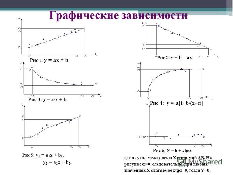 Графические зависимости Рис 1 : y = ax + b Рис 2: y = b – ax Рис 4: у = a[1- b/(x+c)] Рис 3: y = a/x + b Рис 5: y 1 = a 1 x + b 1, y 2 = a 2 x + b 2. Рис 6: У = b + хtg где - угол между осью Х и прямой АВ. На рисунке =0, следовательно, при любых знач