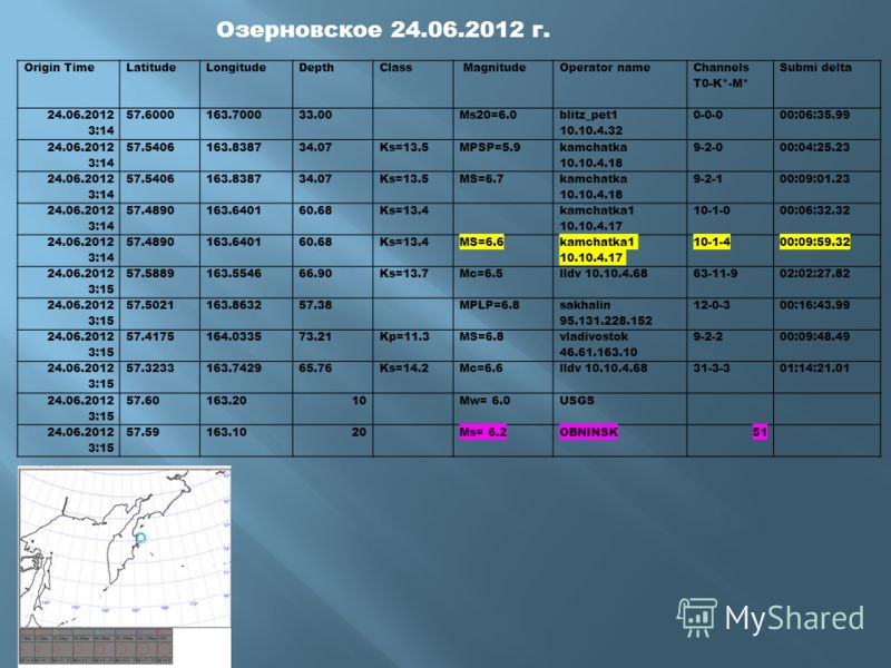 Озерновское 24.06.2012 г. Origin TimeLatitudeLongitudeDepthClass MagnitudeOperator name Channels T0-K*-M* Submi delta 24.06.2012 3:14 57.6000163.700033.00Ms20=6.0 blitz_pet1 10.10.4.32 0-0-000:06:35.99 24.06.2012 3:14 57.5406163.838734.07Ks=13.5MPSP=