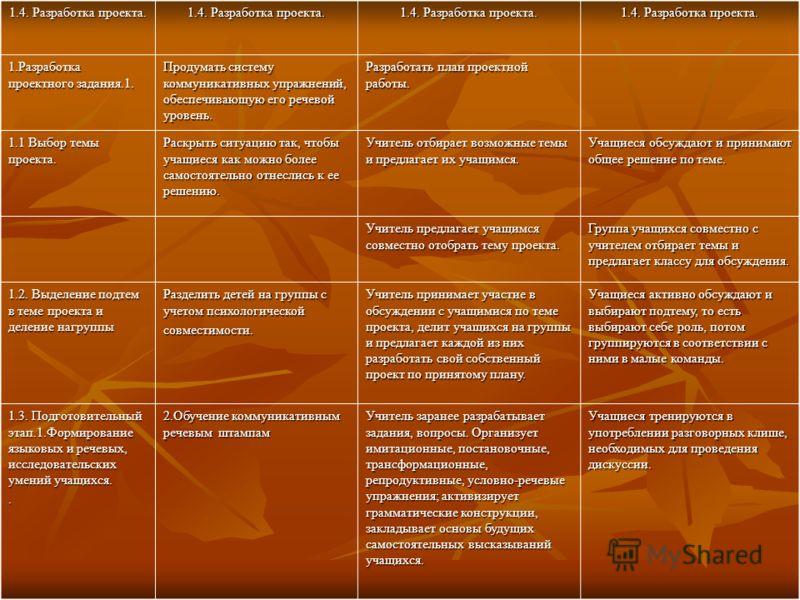 1.4. Разработка проекта. 1.Разработка проектного задания.1. Продумать систему коммуникативных упражнений, обеспечивающую его речевой уровень. Разработать план проектной работы. 1.1 Выбор темы проекта. Раскрыть ситуацию так, чтобы учащиеся как можно б