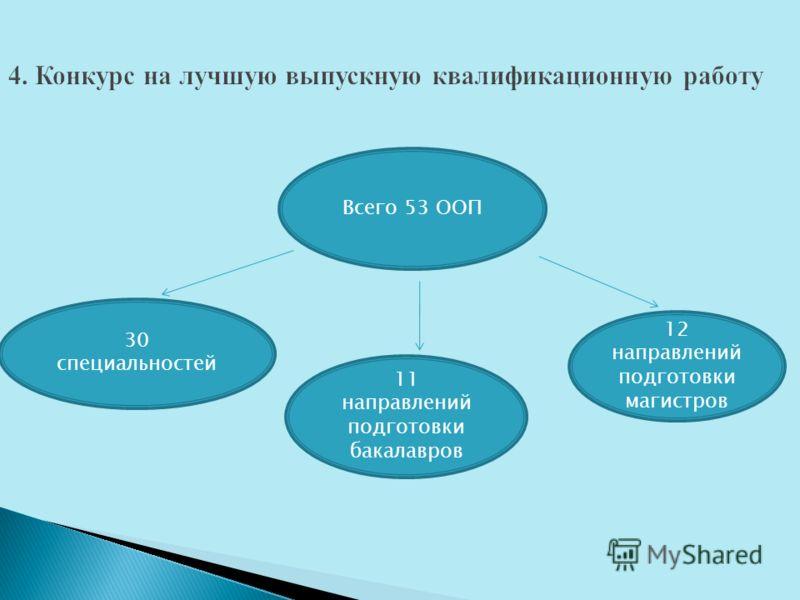 Всего 53 ООП 30 специальностей 11 направлений подготовки бакалавров 12 направлений подготовки магистров