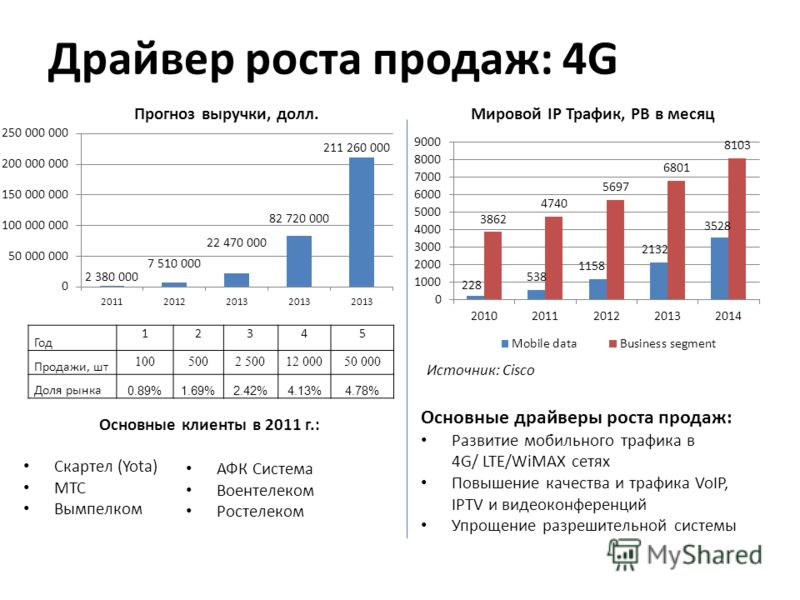 Предположения: Прогнозная цена радиомоста снижается с $20K в первый год, до $15K во второй, до $10K в третий, до $8K в четвертый, и до $5K в пятый год Основные драйверы роста продаж: Расширение локальных сетей между зданиями и консолидация ИТ инфраст