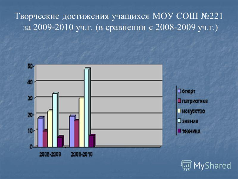 Творческие достижения учащихся МОУ СОШ 221 за 2009-2010 уч.г. (в сравнении с 2008-2009 уч.г.)