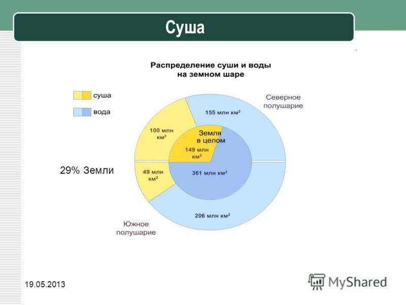 19.05.2013 Суша 29% Земли