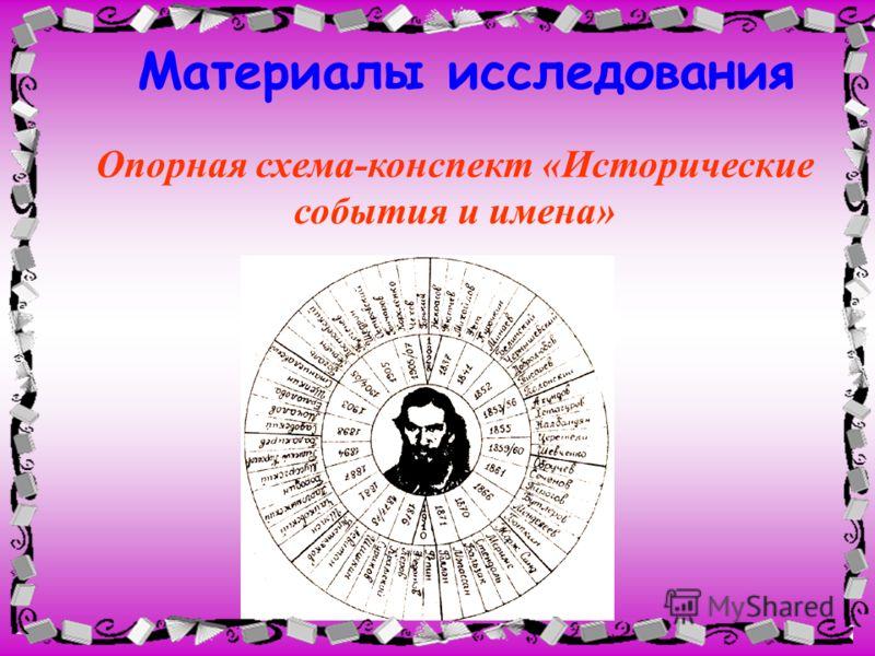Материалы исследования Опорная схема-конспект «Исторические события и имена»