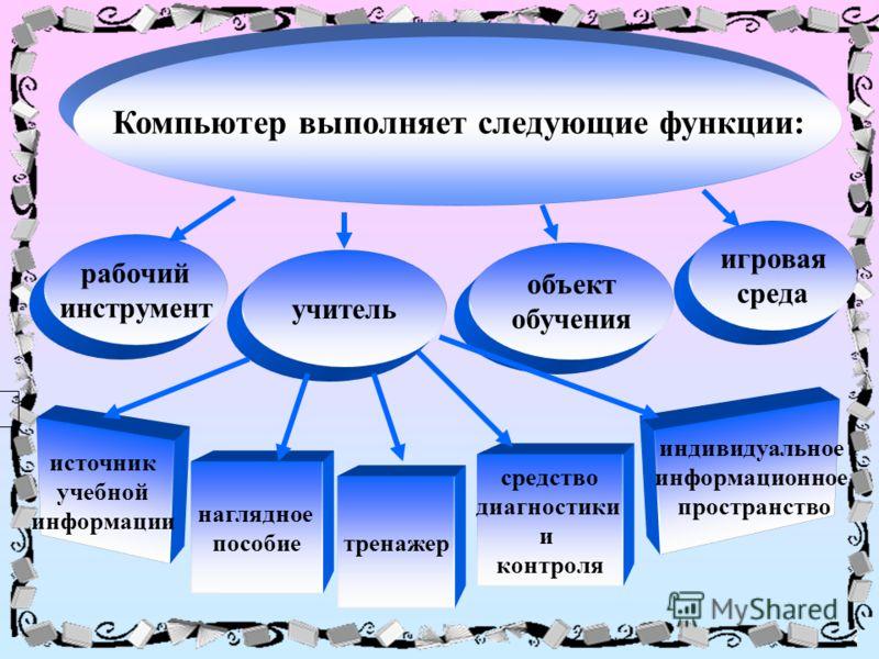 Компьютер выполняет следующие функции: учитель рабочий инструмент объект обучения игровая среда источник учебной информации наглядное пособие индивидуальное информационное пространство тренажер средство диагностики и контроля