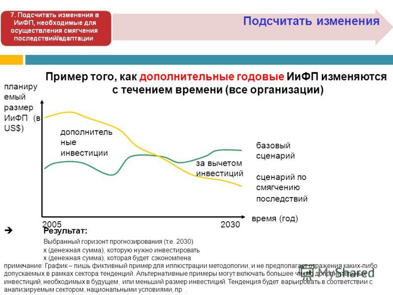 Подсчитать изменения время (год) планиру емый размер ИиФП (в US$) базовый сценарий сценарий по смягчению последствий дополнитель ные инвестиции за вычетом инвестиций 20302005 Пример того, как дополнительные годовые ИиФП изменяются с течением времени