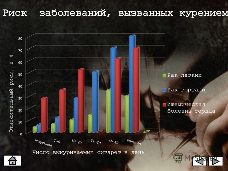 Число выкуриваемых сигарет в день Относительный риск, в %