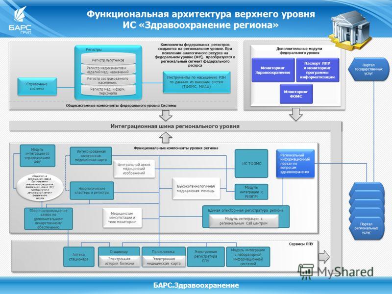 Функциональная архитектура верхнего уровня ИС «Здравоохранение региона» БАРС.Здравоохранение Компоненты федеральных регистров создаются на региональном уровне. При появлении аналогичного ресурса на федеральном уровне (ФУ), преобразуется в региональны