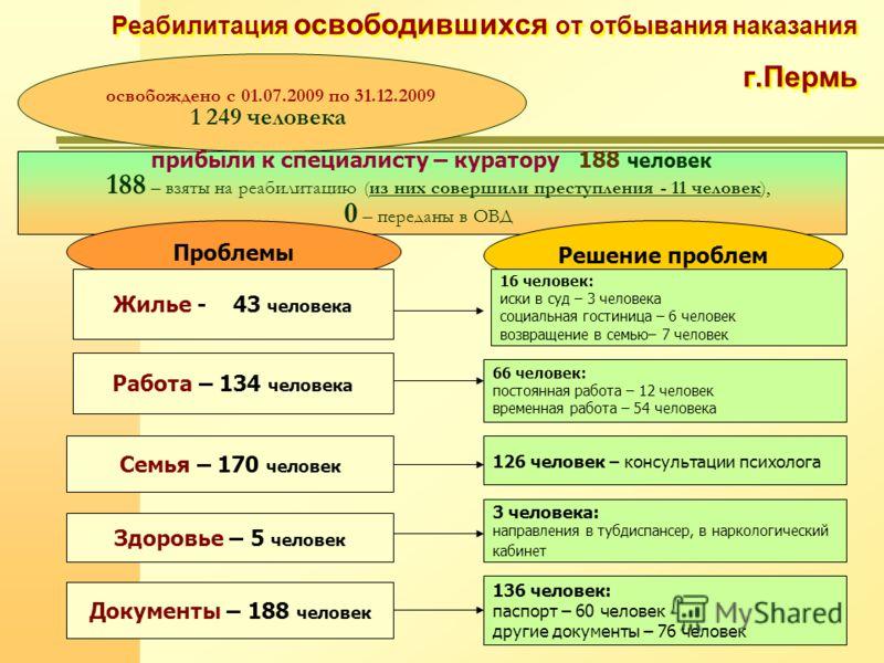 Реабилитация освободившихся от отбывания наказания г.Пермь прибыли к специалисту – куратору 188 человек 188 – взяты на реабилитацию (из них совершили преступления - 11 человек), 0 – переданы в ОВД освобождено с 01.07.2009 по 31.12.2009 1 249 человека