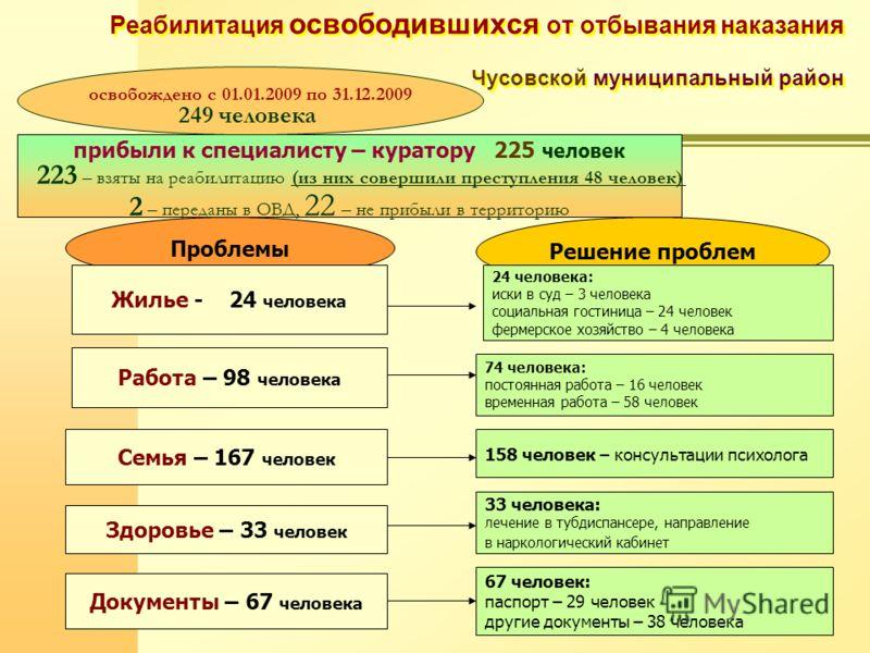 Реабилитация освободившихся от отбывания наказания Чусовской муниципальный район прибыли к специалисту – куратору 225 человек 223 – взяты на реабилитацию (из них совершили преступления 48 человек) 2 – переданы в ОВД, 22 – не прибыли в территорию осво