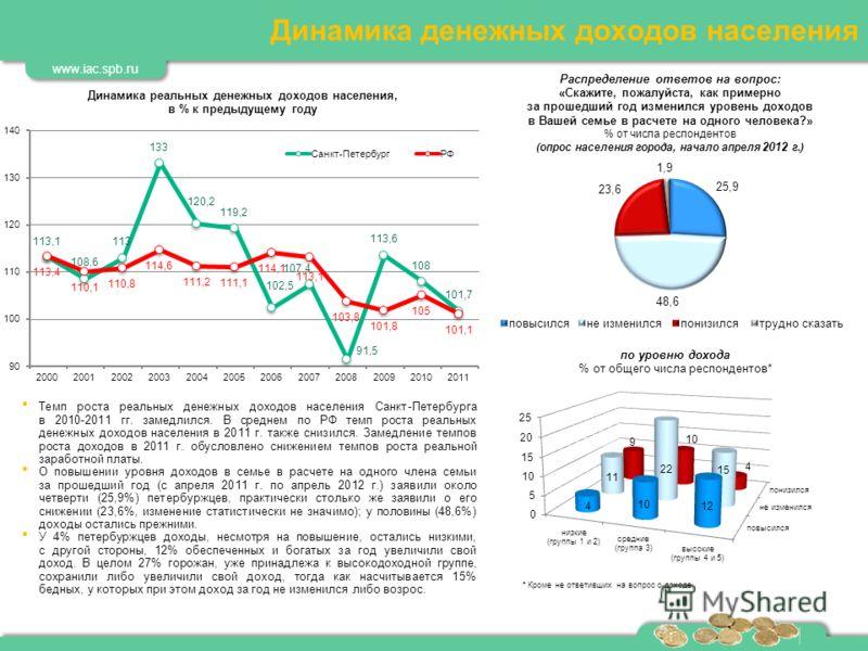 www.iac.spb.ru Динамика денежных доходов населения Темп роста реальных денежных доходов населения Санкт-Петербурга в 2010-2011 гг. замедлился. В среднем по РФ темп роста реальных денежных доходов населения в 2011 г. также снизился. Замедление темпов