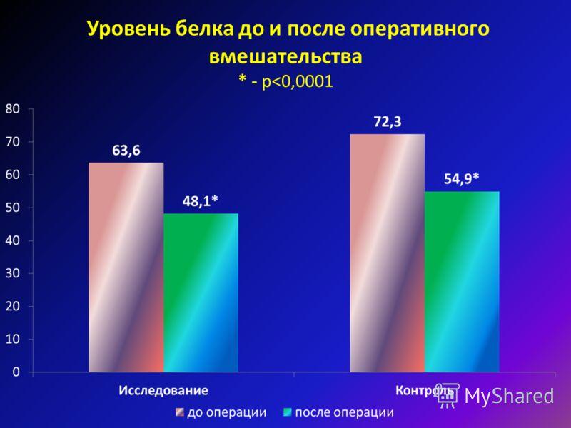 Уровень белка до и после оперативного вмешательства * - р