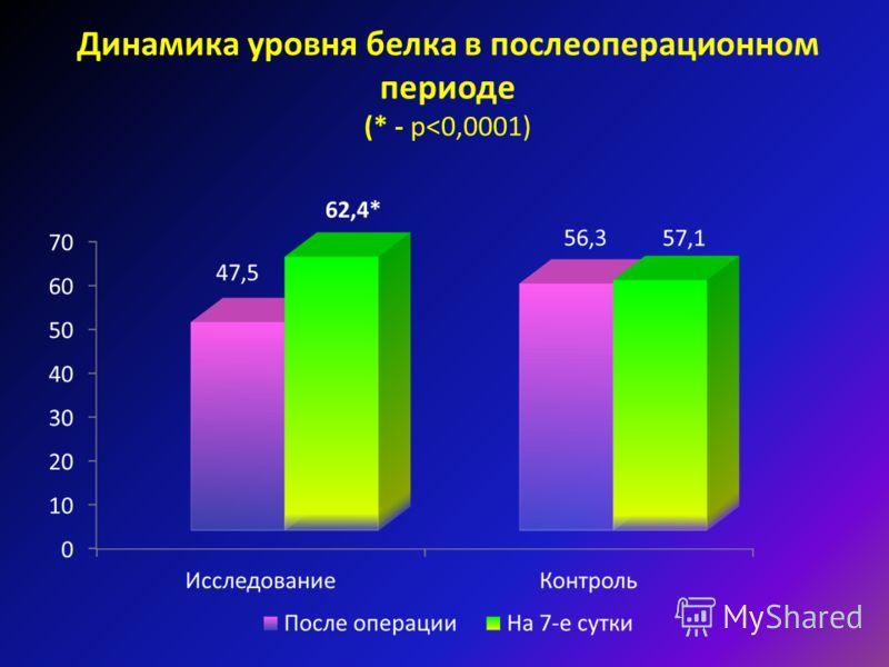 Динамика уровня белка в послеоперационном периоде (* - р