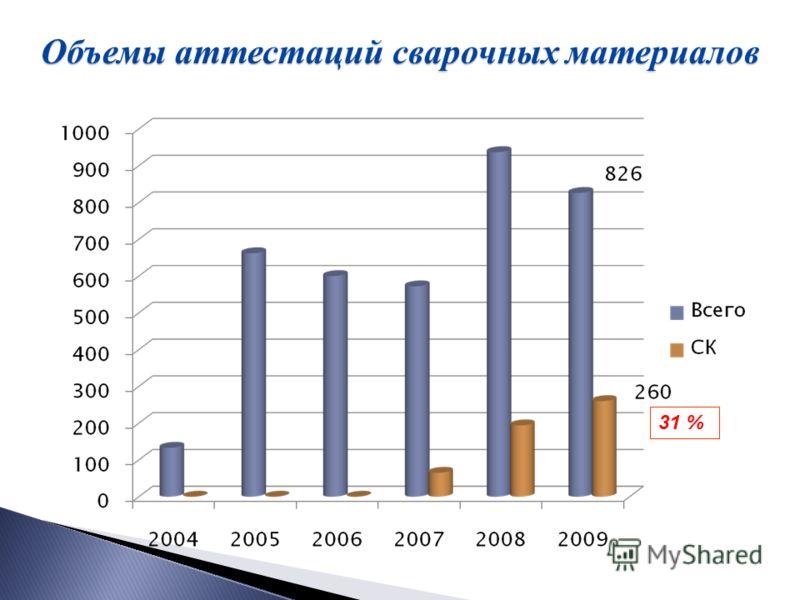 Объемы аттестаций сварочных материалов 31 %