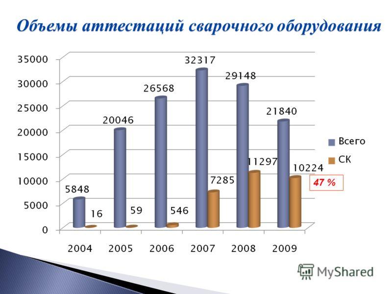 Объемы аттестаций сварочного оборудования 47 %