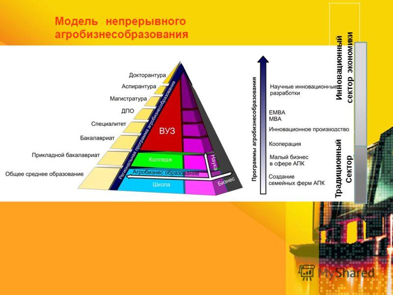 Модель непрерывного агробизнесобразования Инновационный сектор экономики Традиционный Сектор экономики