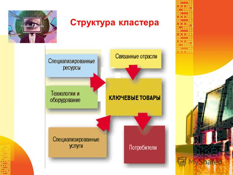 Структура кластера