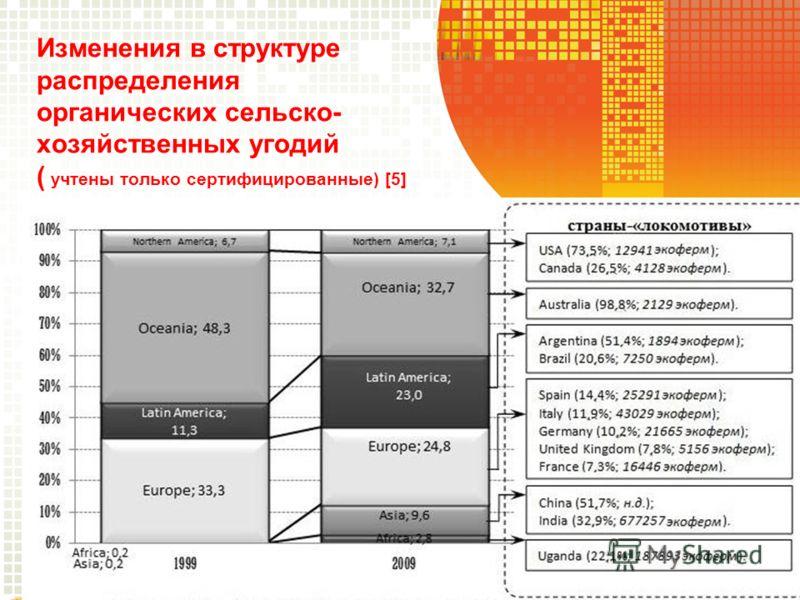 Изменения в структуре распределения органических сельско- хозяйственных угодий ( учтены только сертифицированные) [5]