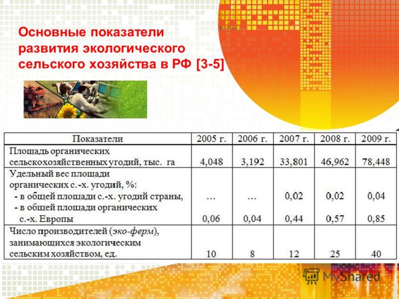 Основные показатели развития экологического сельского хозяйства в РФ [3-5]