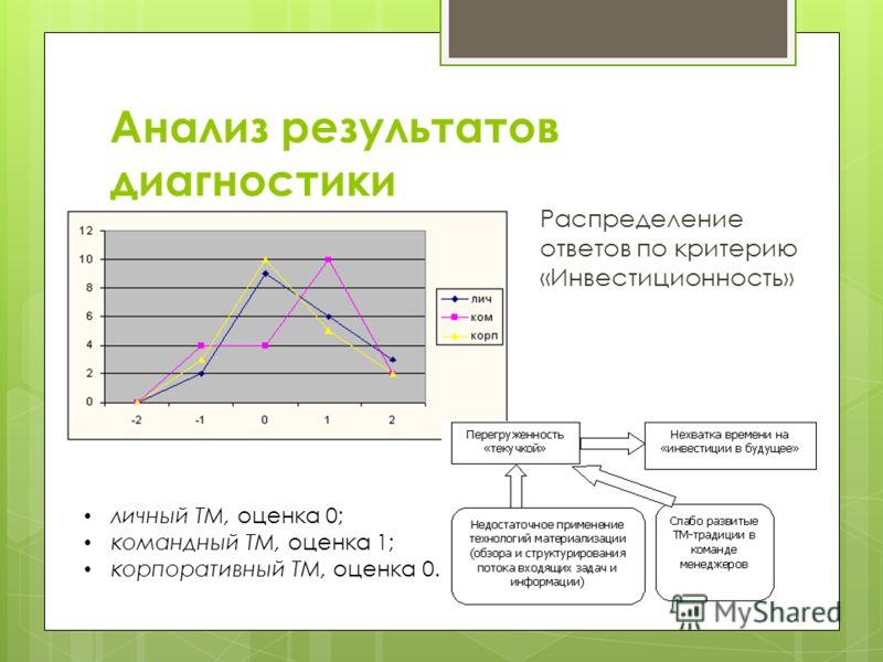 Анализ результатов диагностики Распределение ответов по критерию «Инвестиционность» личный ТМ, оценка 0; командный ТМ, оценка 1; корпоративный ТМ, оценка 0.