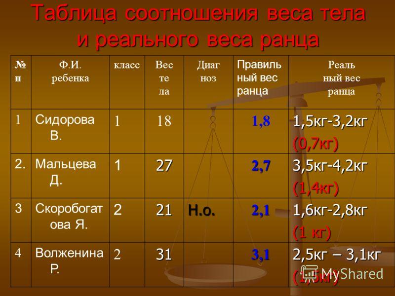 Таблица соотношения веса тела и реального веса ранца п Ф.И. ребенка классВес те ла Диаг ноз Правиль ный вес ранца Реаль ный вес ранца 1 Сидорова В. 1181,81,5кг-3,2кг(0,7кг) 2.Мальцева Д. 1272,73,5кг-4,2кг(1,4кг) 3Скоробогат ова Я. 221Н.о.2,11,6кг-2,8