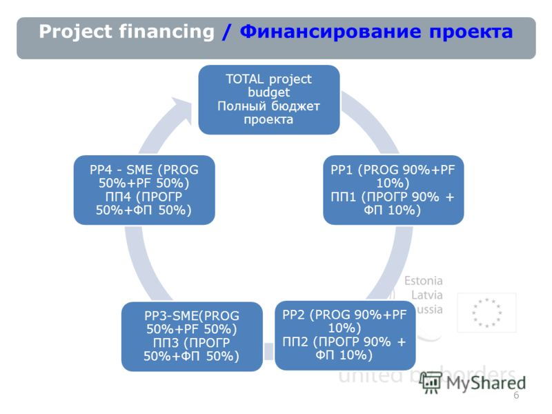 Project financing / Финансирование проекта 6 TOTAL project budget Полный бюджет проекта PP1 (PROG 90%+PF 10%) ПП1 (ПРОГР 90% + ФП 10%) PP2 (PROG 90%+PF 10%) ПП2 (ПРОГР 90% + ФП 10%) PP3-SME(PROG 50%+PF 50%) ПП3 (ПРОГР 50%+ФП 50%) PP4 - SME (PROG 50%+