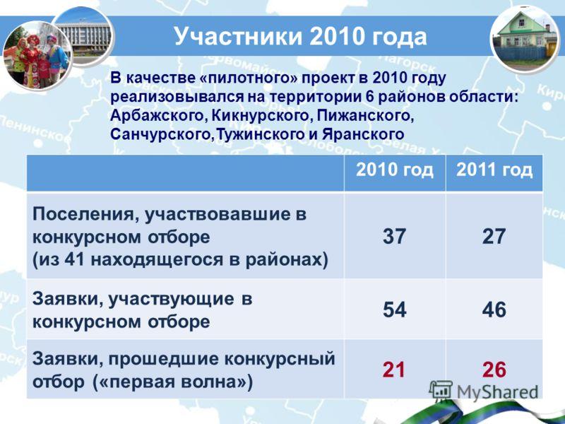 Участники 2010 года 2010 год2011 год Поселения, участвовавшие в конкурсном отборе (из 41 находящегося в районах) 3727 Заявки, участвующие в конкурсном отборе 5446 Заявки, прошедшие конкурсный отбор («первая волна») 2126 В качестве «пилотного» проект