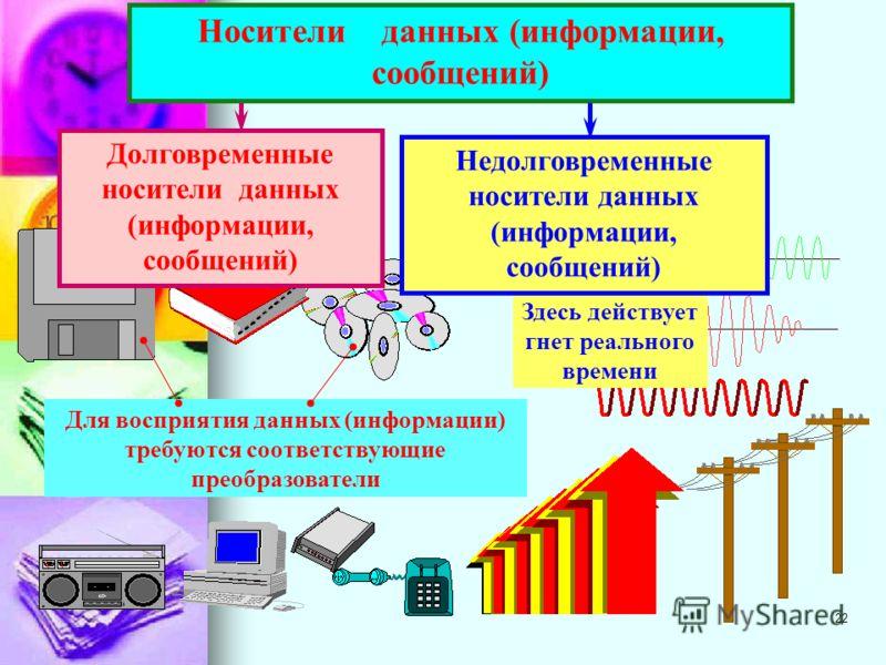 21 Информационный объект сигнал регистрация данные Информационный объект первоисточник информации (реальный объект, явление или процесс) Сигналы, несущие соответствующие сведения об информационном объекте Наблюдение, измерение, фиксация сигналов (чел