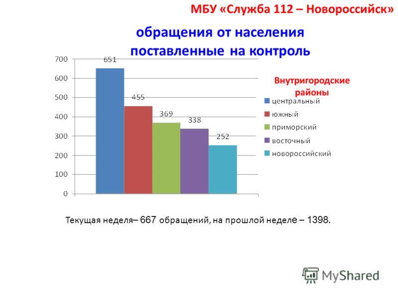 обращения от населения поставленные на контроль Текущая неделя– 667 обращений, на прошлой недел е – 1398. МБУ «Служба 112 – Новороссийск»
