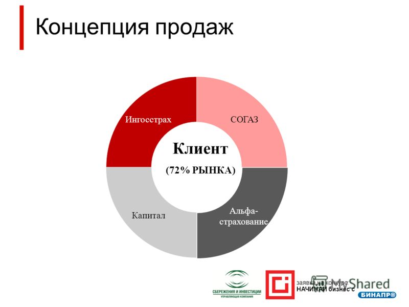 Концепция продаж заявка на конкурс: НАЧИНАЙ бизнес с СОГАЗ Клиент (72% РЫНКА)