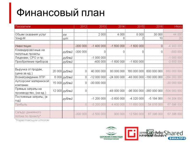 Финансовый план заявка на конкурс: НАЧИНАЙ бизнес с
