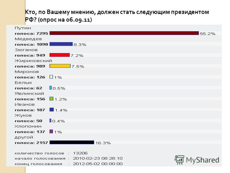 Кто, по Вашему мнению, должен стать следующим президентом РФ? (опрос на 06.09.11)